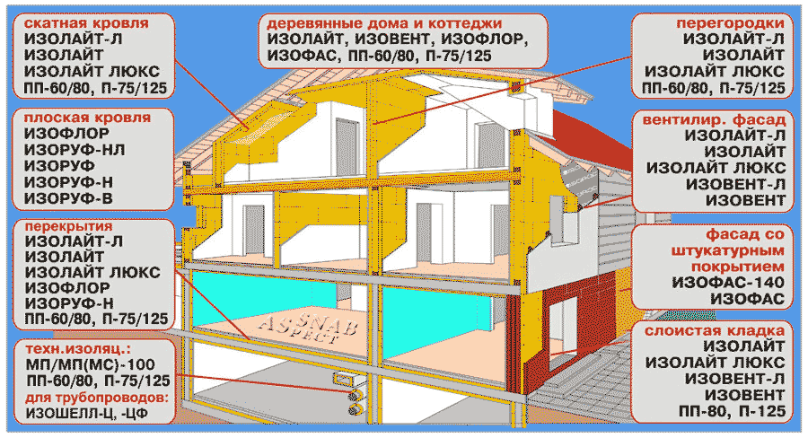 Дом шумоизоляция в