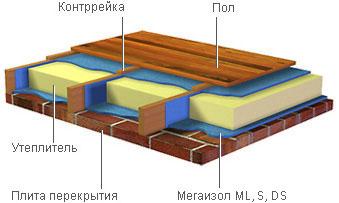 мегаизол
